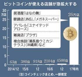 ビットコイン決済ができる店舗の推移